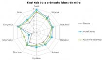 """Pinot Noir base Crémant """"Blanc de Noir"""""""